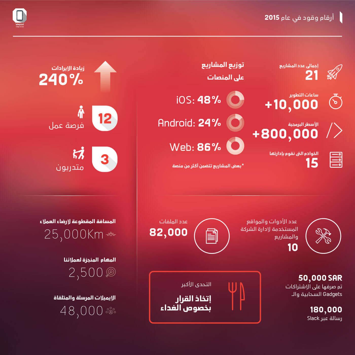 2015 figures